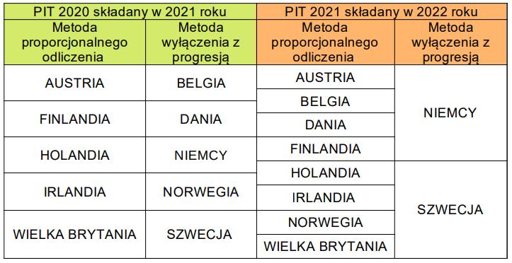 likwidacja ulgi abolicyjnej w 2021 roku - tabela